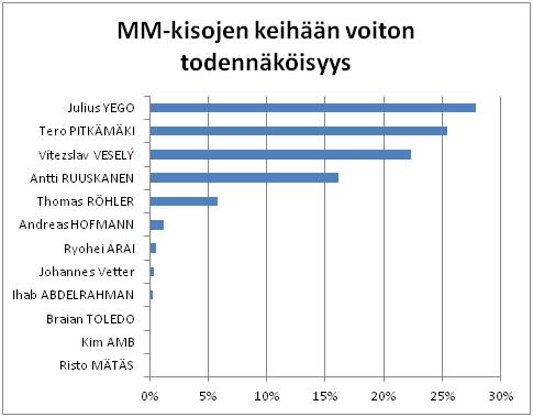 MM-keihäsfinaali peking
