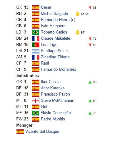 real madridin zinedine kokoonpano mestarien liigan finaalissa 2002 pallomeri.net