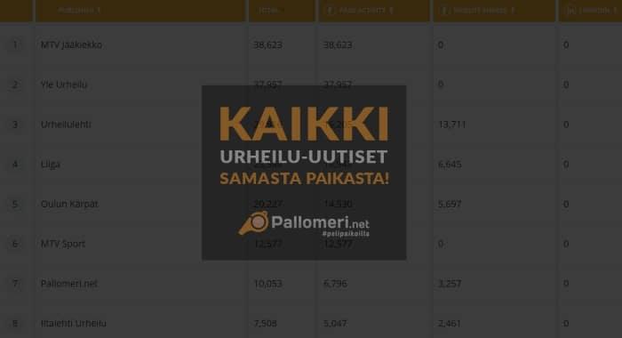 Pallomeri.net kärkisijoilla SoMe Index -mittauspalvelussa