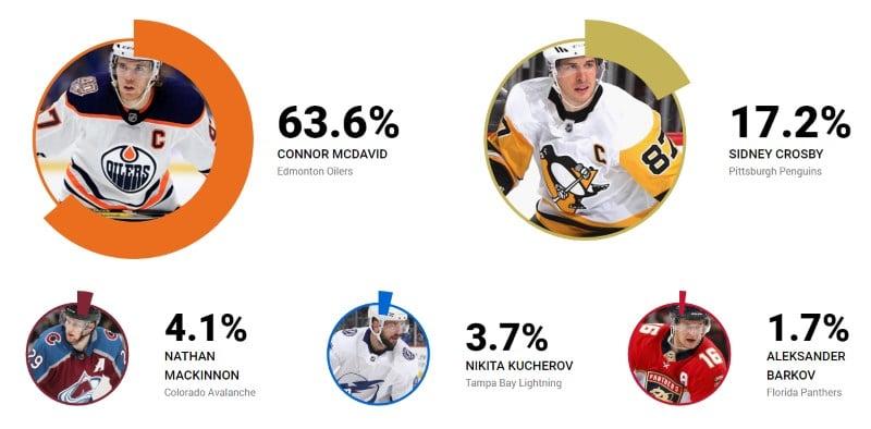 NHL parhaat pelaajat