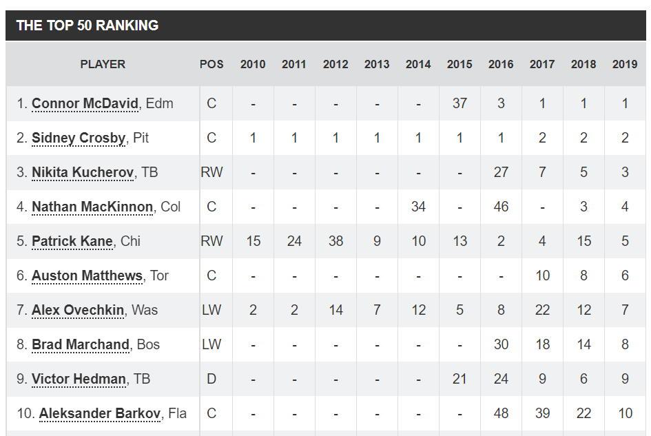 NHL top 10 pelaajat tsn